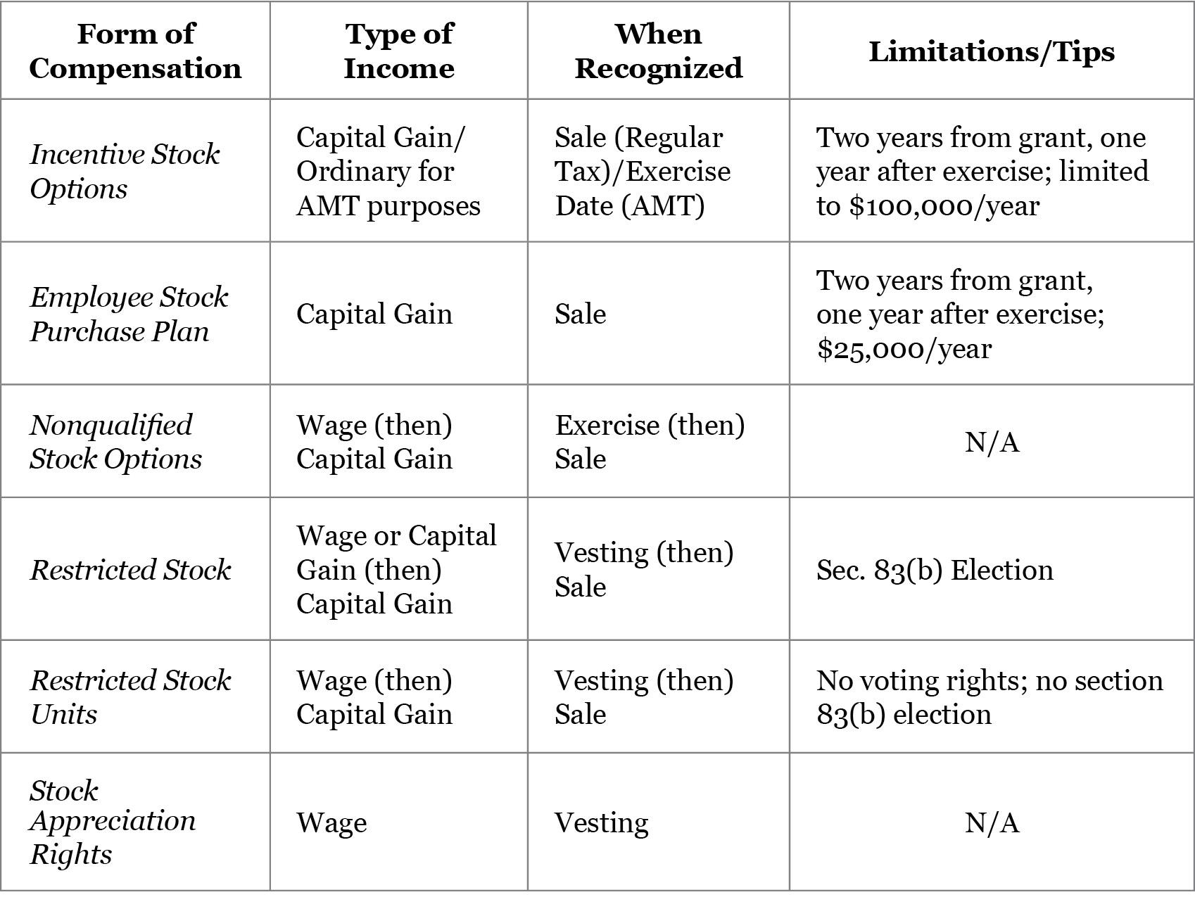 Tax implications for non qualified stock options